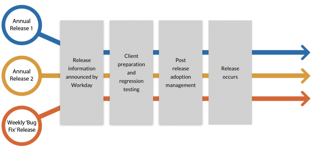 Workday Release Management process